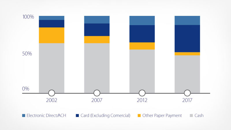 Chart showing consumer payment volume in Latin America